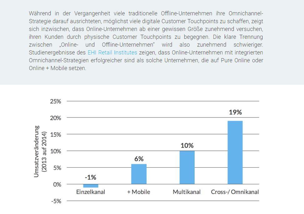 RIS Web- & Software Development - Omnichannel-Marketing Statistik